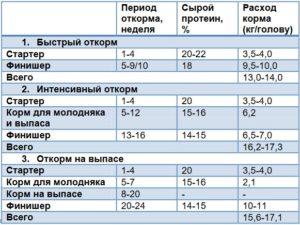 Таблица кормления Пурина для бройлеров