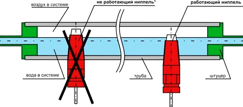 Правильная установка ниппеля в трубе