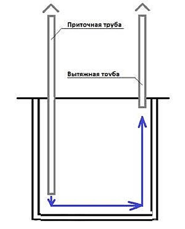 Схема вытяжки в курятнике