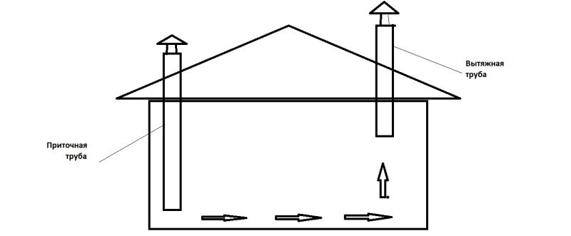 Схема тока воздуха