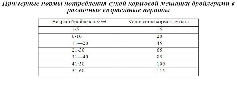 Таблица потребления корма бройлерами