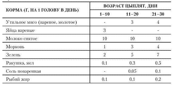 Таблица пропорций кормов для цыплят